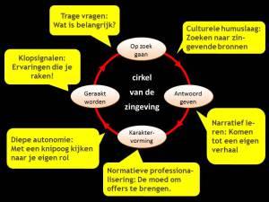 cirkel van de zingeving